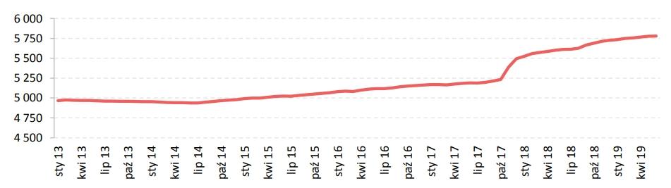 Liczba świadczeń emerytalnych (w tys.)