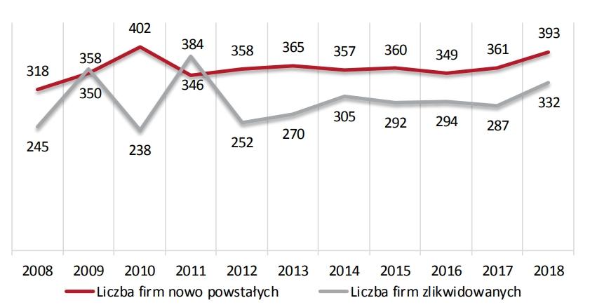 Liczba przedsiębiorstw nowo powstałych i zlikwidowanych w Polsce w latach 2008-2018 (w tys.)