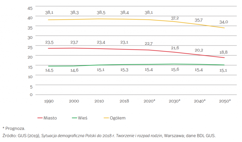 Ludność w Polsce w latach 1990-2018 i prognoza do 2050 r. (w mln osób)
