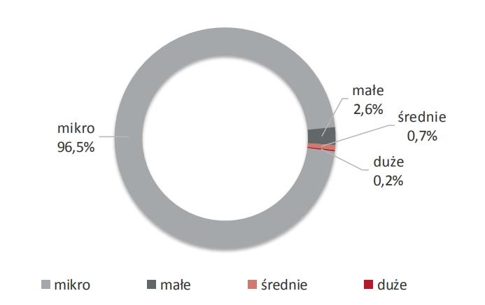 Struktura przedsiębiorstw aktywnych w Polsce ze względu na wielkość firmy (w %)