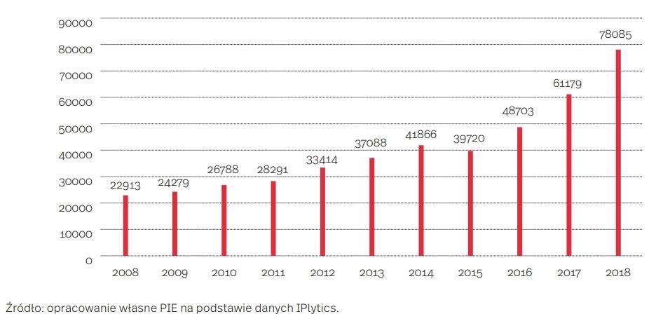 Liczba wniosków patentowych w obszarze SI na świecie, 2008-2018