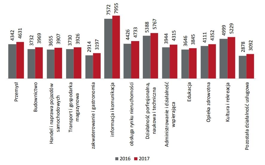 Przeciętne miesięczne wynagrodzenie brutto (w zł) na jednego zatrudnionego wg sekcji PKD w latach 2016-2017 r.