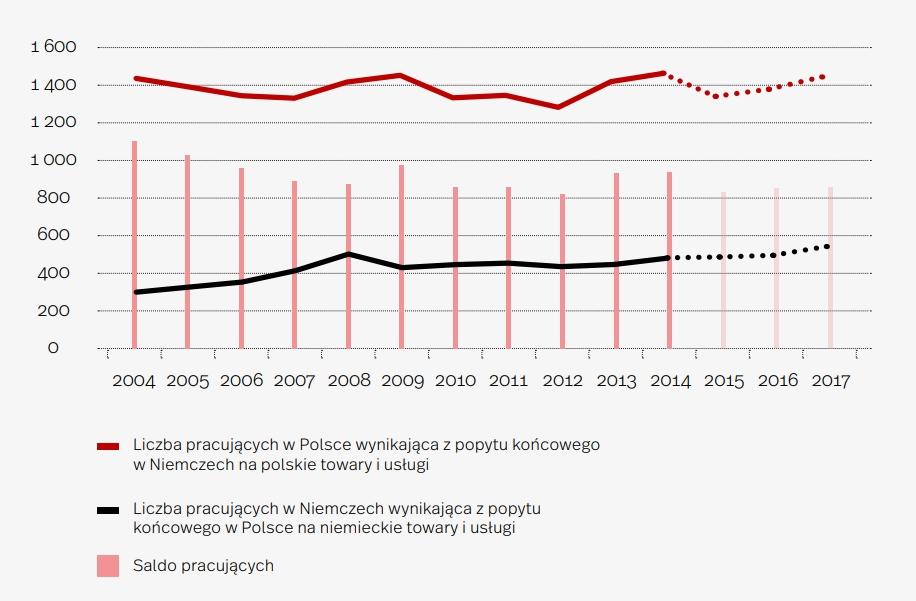 Liczba pracujących dzięki polsko-niemieckiej wymianie handlowej (w tys.)