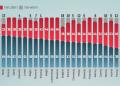 Eurobarometr 2021